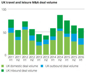 Exhibit 9 UK travel and leisure M&A deal volume
