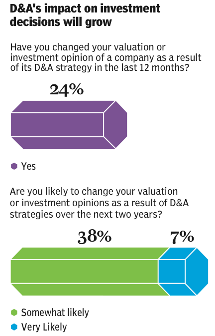 Figure 1 D&A's impact on investment decisions will grow