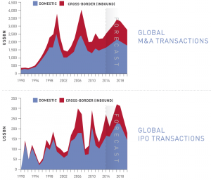 Figure 1 Global MA-IPO transactions