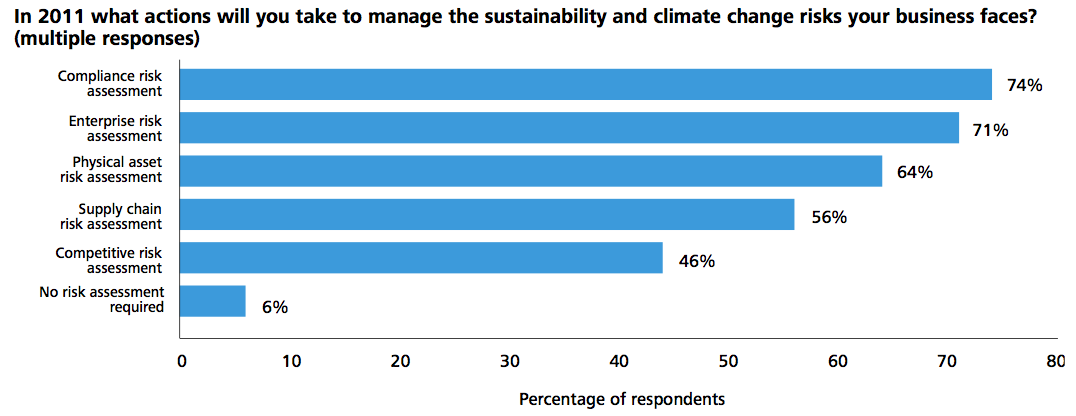 Figure 1 Sustainability awareness