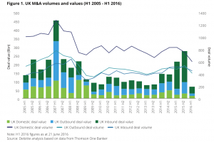 Figure 1 UK M&A volumes and values (H1 2005 - H1 2016)