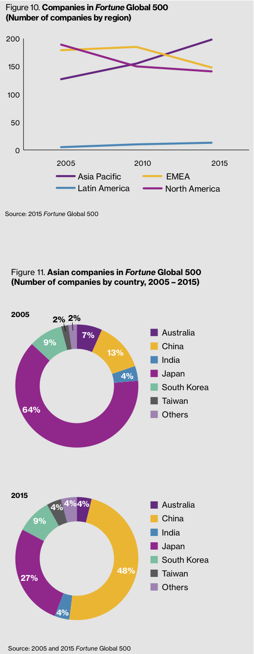 Figure 10-11 Asian companies in Fortune Global 500