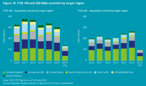 Figure 10 FTSE 100-250 M&A activities by target region