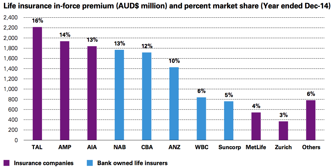 Figure 10 Life insurance in-force premium