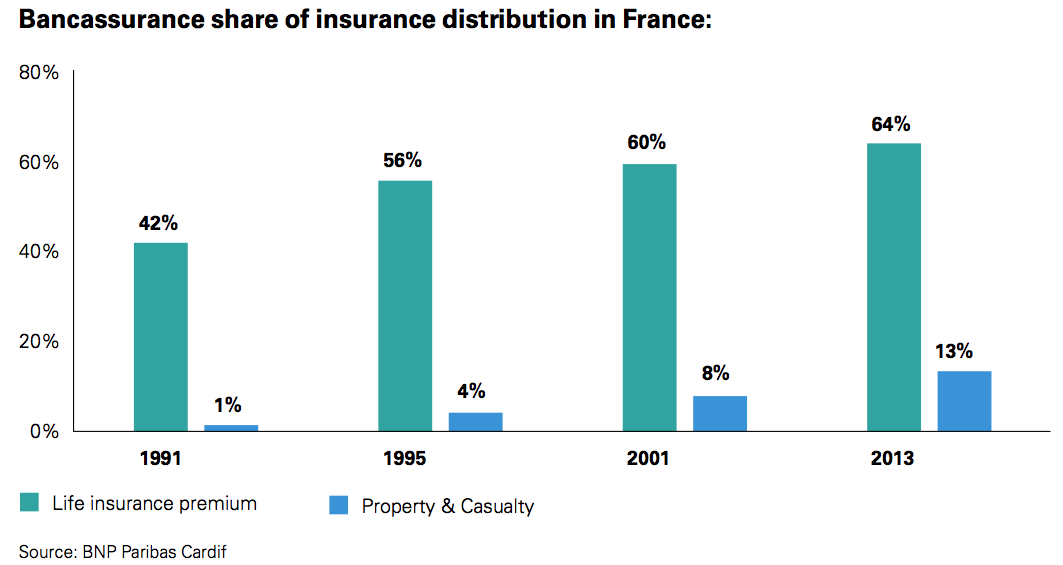 Figure 11 Bancassurance share of insurance distribution in France
