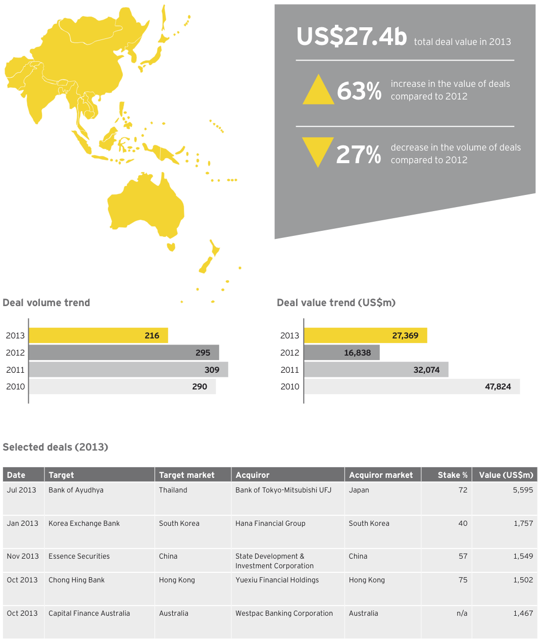 Figure 11 Banking and capital markets deals Asia-Pacific