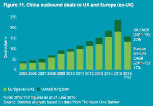 Figure 11 China outbound deals to UK and Europe (ex-UK)