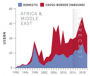 Figure 11 M&A Africa-Middle East
