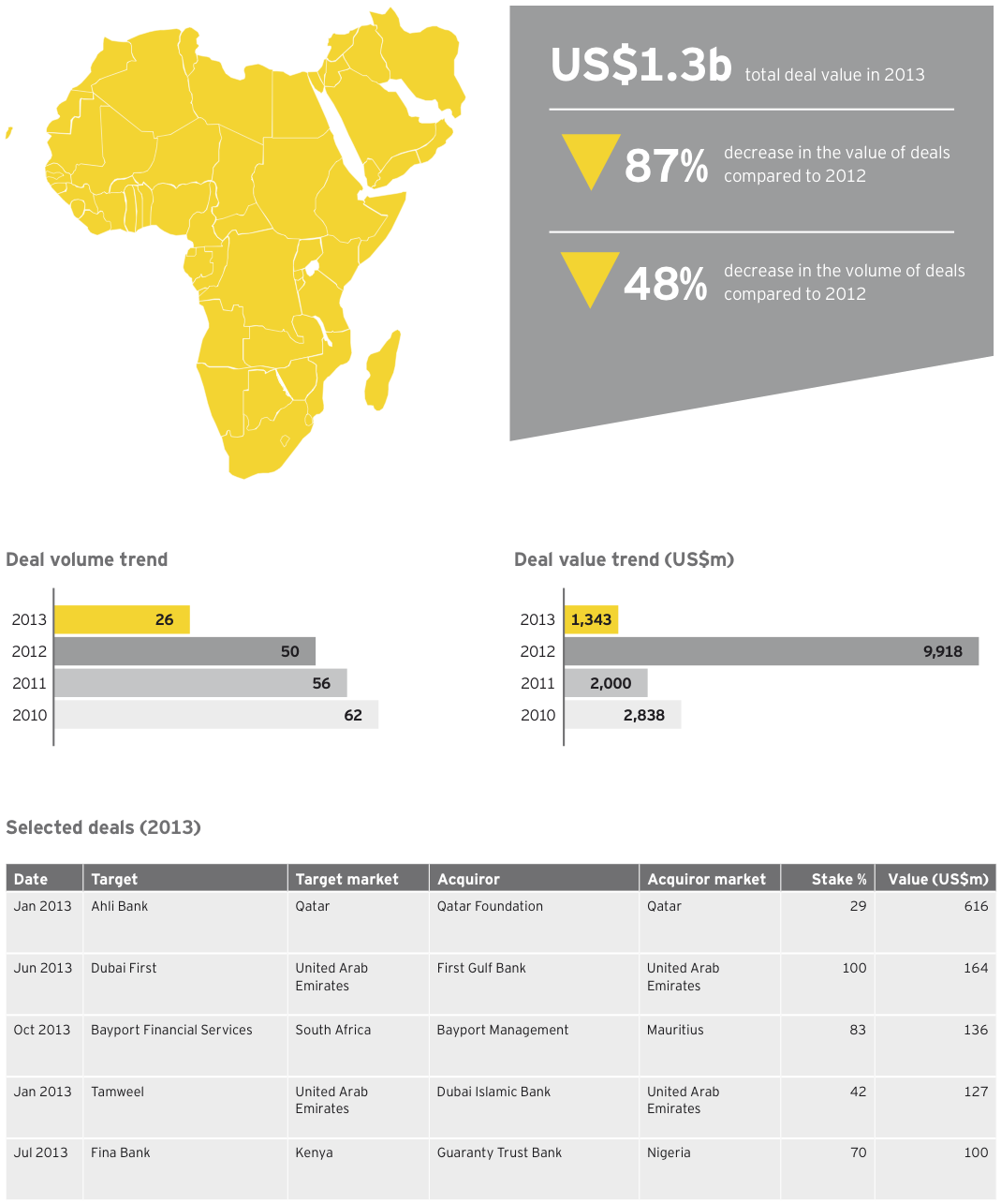 Figure 12 Banking and capital markets deals Middle East and Africa