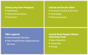 Figure 12 Sector M&A outlook