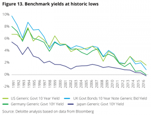 Figure 13 Benchmark yields at historic lows