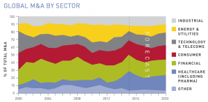 Figure 13 Global M&A by sector