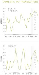 Figure 14 Domestic IPO transactions: North America - Europe