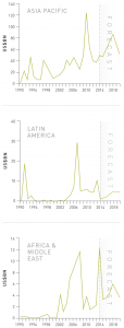 Figure 15 Domestic IPO transactions: Asia Pacific, Latin America, Africa and Middle East
