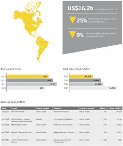 Figure 15 Insurance deals Americas