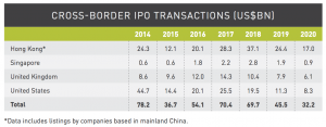 Figure 16 Cross-border IPO transactions