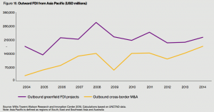 Figure 16. Outward FDI from Asia Pacific