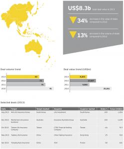 Figure 17 Insurance deals Asia-Pacific