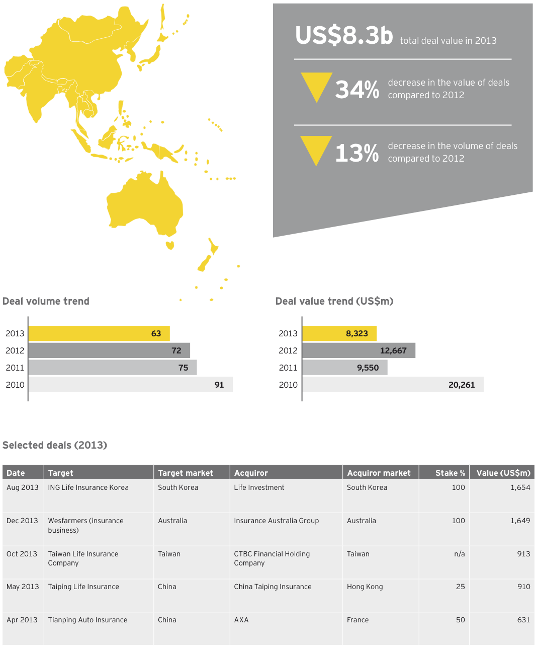 Figure 17 Insurance deals Asia-Pacific