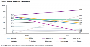 Figure 17. Share of M&A in total FDI by country