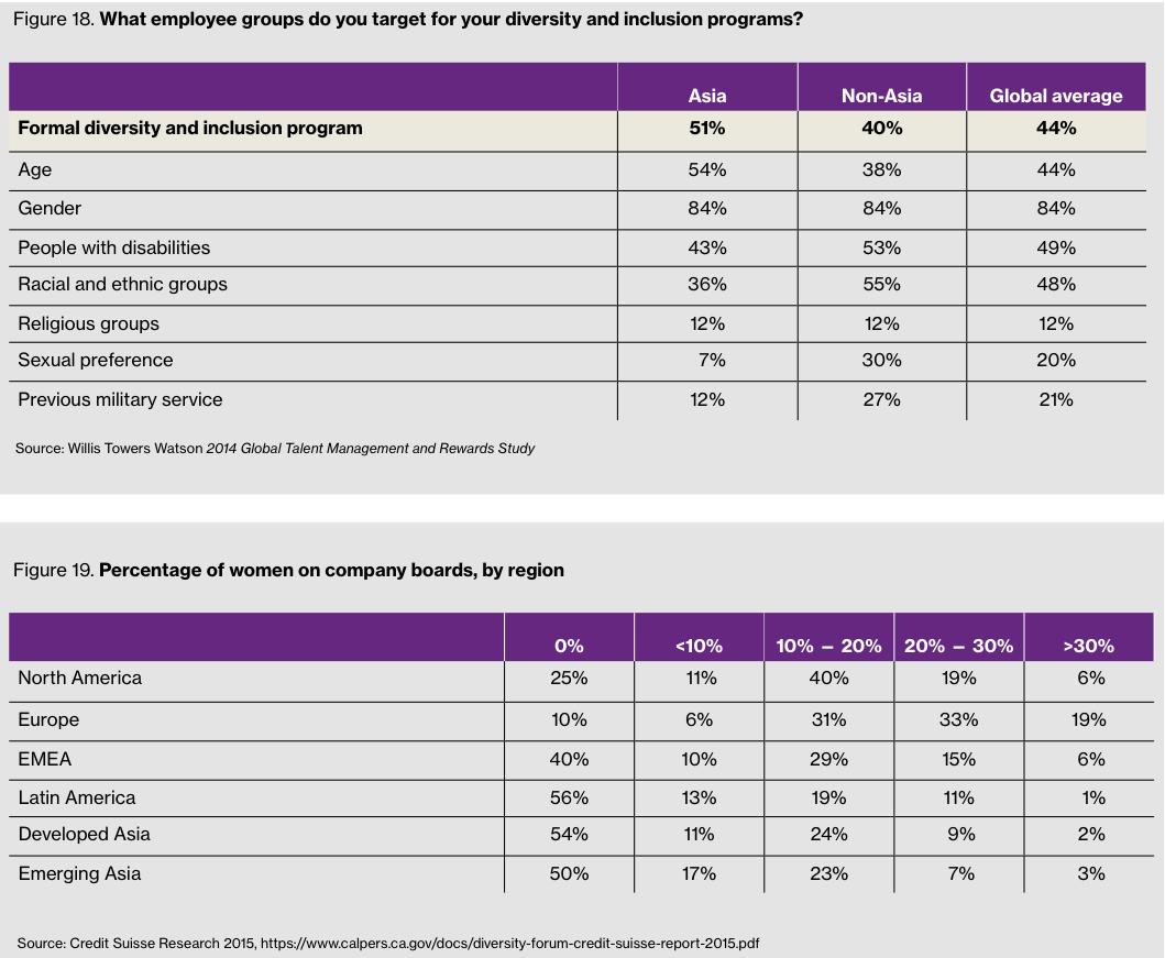Figure 18-19 Employee groups