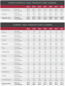 Figure 18 North America-Europe M&A transactions