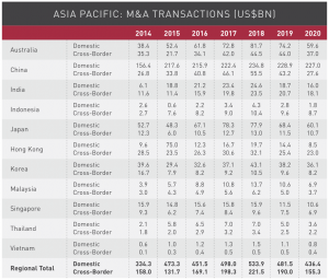 Figure 19 Asia Pacific M&A transactions