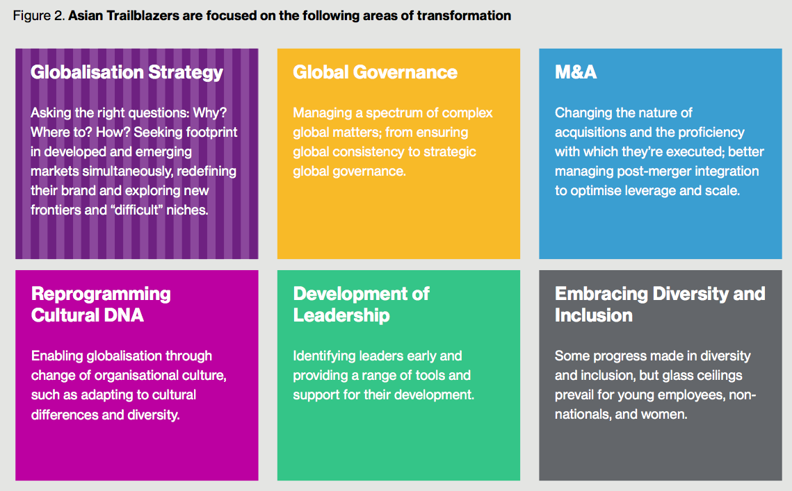 Figure 2. Asian Trailblazers are focused on the following areas of transformation