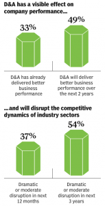 Figure 2 D&A visible effect on company performance