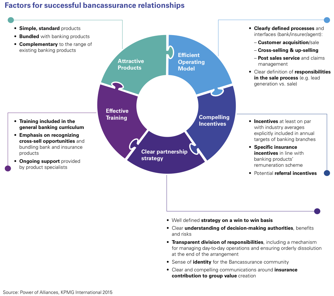 Figure 2 Factors for successful bancassurance relationships