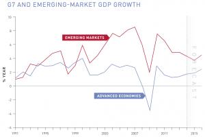 Figure 2 G7-Emerging market GDP growth
