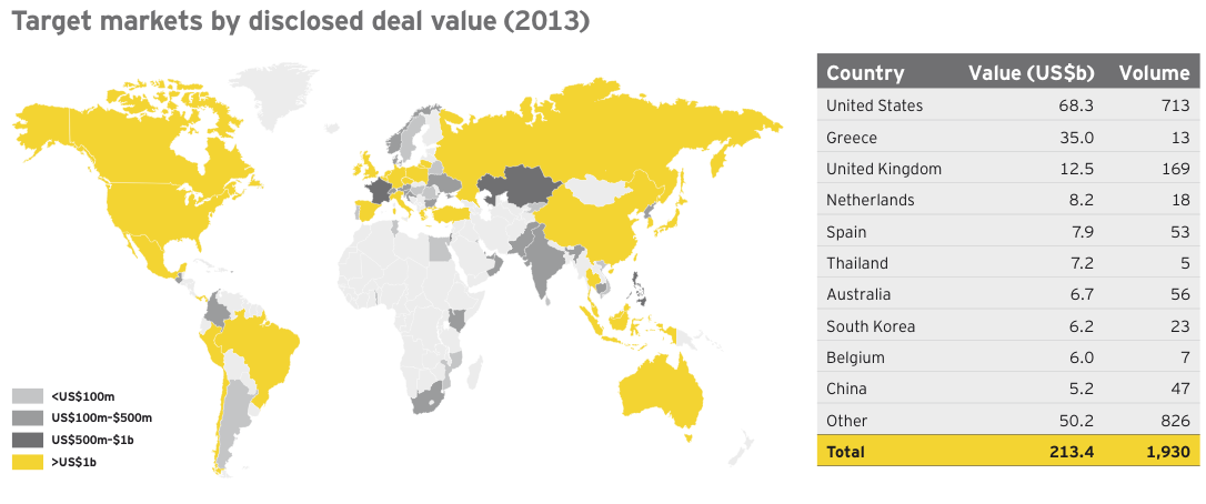 Figure 2 Global financial services deal activity