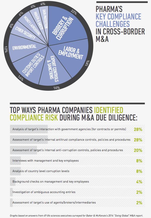 Figure 2 Pharma key compliance challenges and risks
