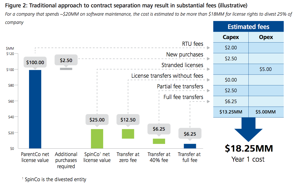 Figure 2: Traditional approach to contract separation may result in substantial fees