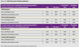 Figure 20. Attracting and retaining employees