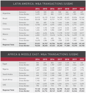 Figure 20 Latin America-Middle East-Africa M&A transactions