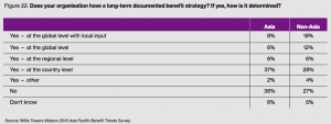 Figure 22. Does your organisation have a long-term documented benefit strategy?