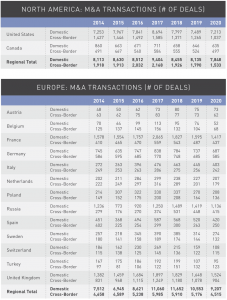 Figure 22 North America-Europe M&A transactions