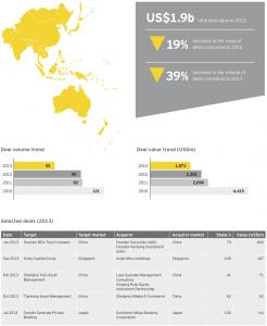 Figure 22 Wealth-asset management deals Asia-Pacific