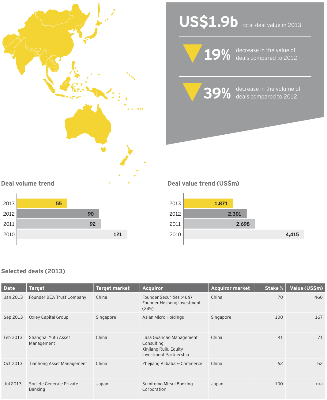 Figure 22 Wealth-asset management deals Asia-Pacific