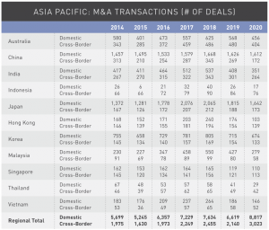 Figure 23 Asia Pacific M&A transactions