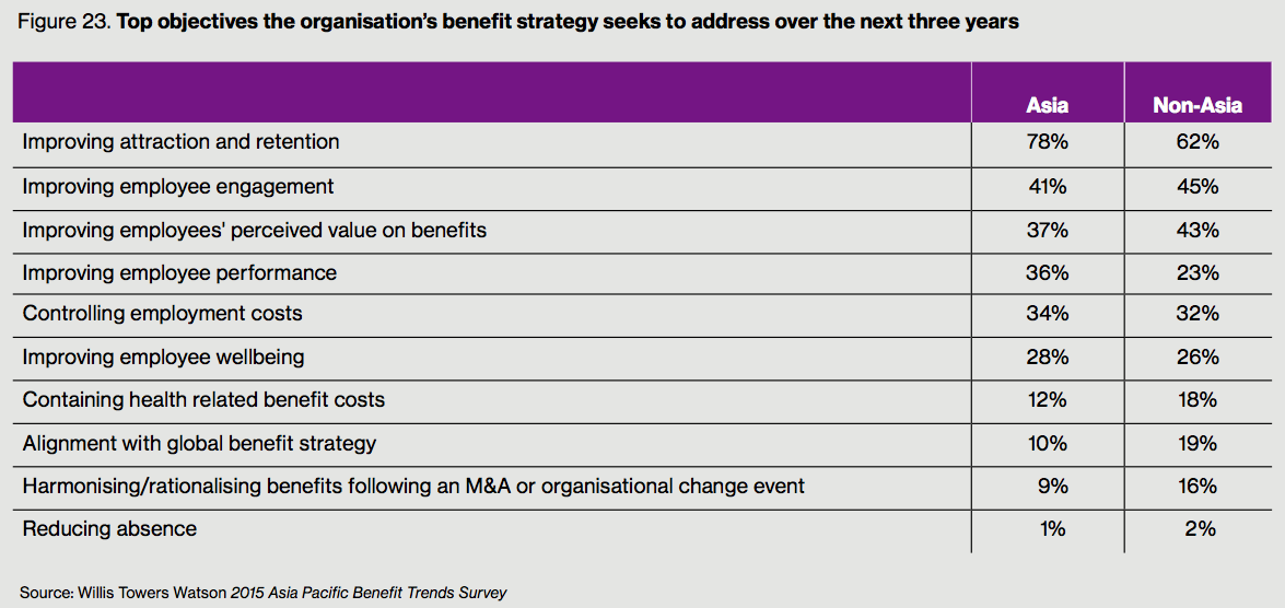 Figure 23. Top objectives the organisation's benefit strategy seeks to address over the next three years