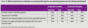 Figure 24. Which actions have you taken/are you planning with regard to your benefit programs over the following timeframes?