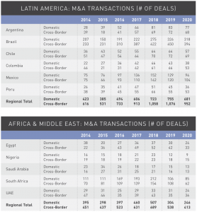 Figure 24 Latin America-Middle East-Africa M&A transactions