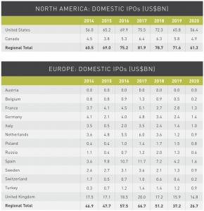 Figure 25 North America-Europe Domestic IPO