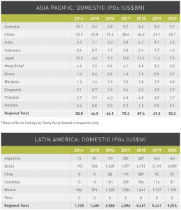 Figure 26 Asia Pacific-Latin America Domestic IPO