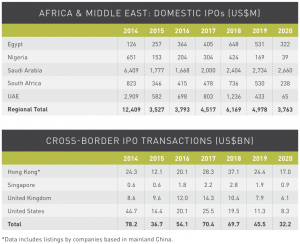Figure 27 Africa-Middle East IPO