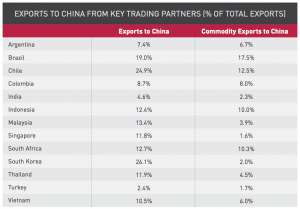 Figure 3 Exports to China from key trading partners