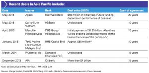 Figure 3 Recent deals in Asia Pacific