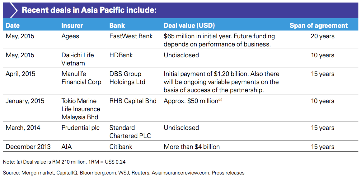 Figure 3 Recent deals in Asia Pacific